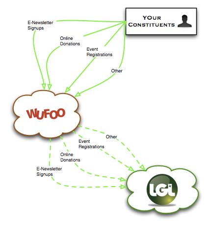 Little Green Light and Wufoo Integration