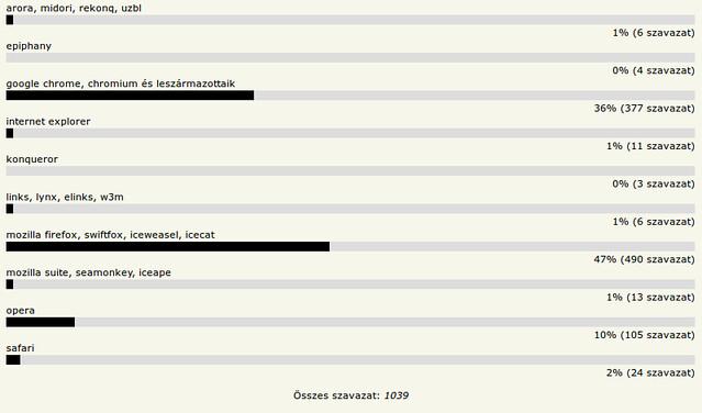 HOVD 2011 - Kedvenc webböngésző
