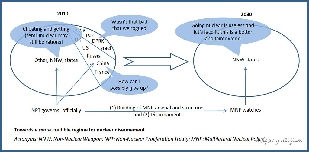 Nuclear disarmament essay
