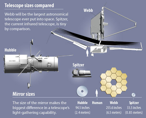 Telescope size comparison by NASA Webb Telescope