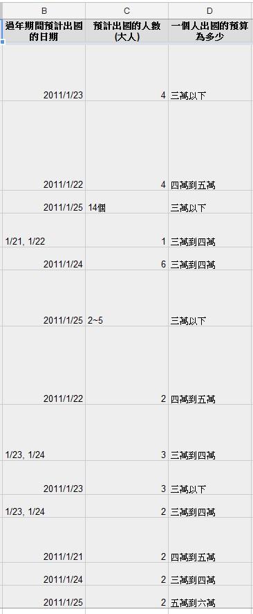 2012過年到蘇梅島意見調查表