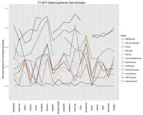 F1 2011 Fastest laptime per team as % of overall fastest lap, per race