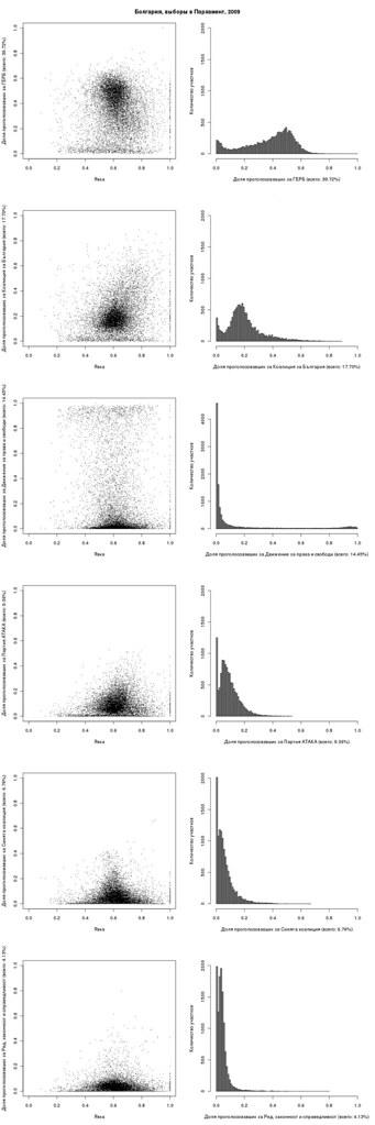 plot_vs_hist.parties.bg.2009