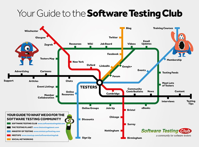 Your Guide to the Software Testing Club