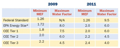 Table 1. Clothes Washer Efficiency Standards, 2009 and 2011