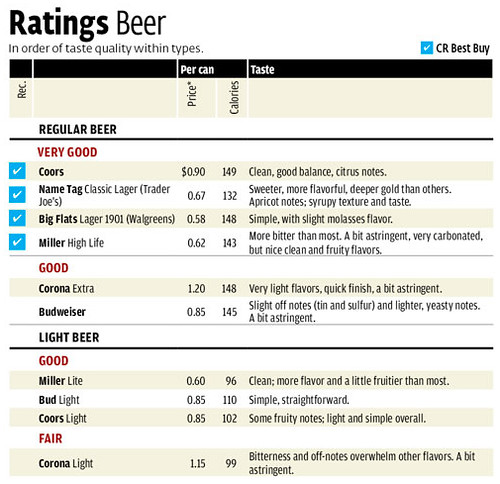 CR-beer-ratings-feb-2012