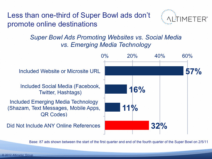 2012 Superbowl Ad Analysis: Less than one-third of Ads don't promote cross channel