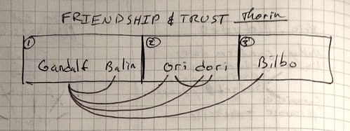 Linear Scale of Trust