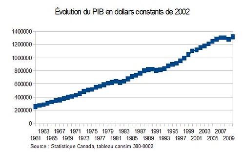 Évolution du PIB en dollars constants de 2002
