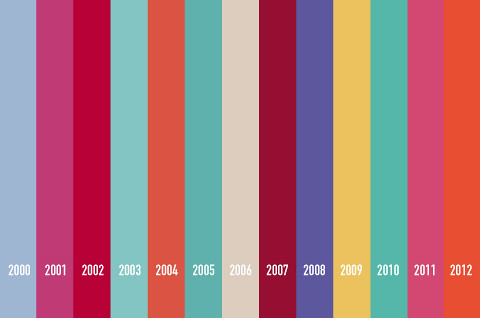"Pantone ""color of the year"" 2000 – 2012"