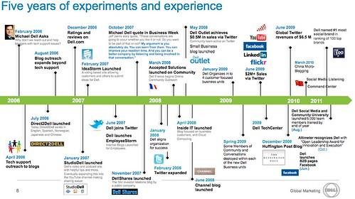 Dell timeline