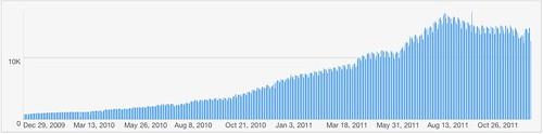 Guardian Anywhere traffic, 2009-2012