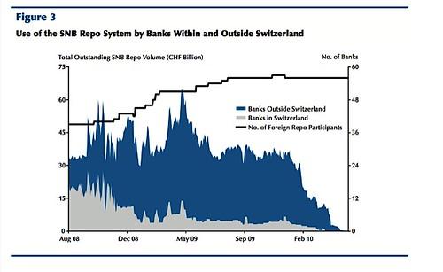 Fed charts