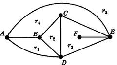 planeGraph