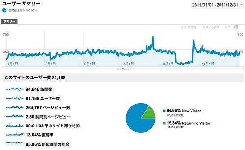 Google Analytics Visitors Overview