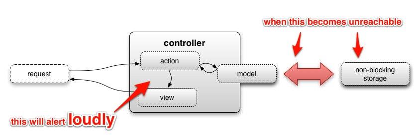 Diagram explaining where things will break