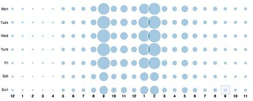 Crowdbooster: Social Media Marketing Analytics and Optimization