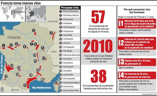 Problemas en Francia por el descenso del consumo de vinos