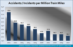 Accidents / Incidents per Million Train Miles