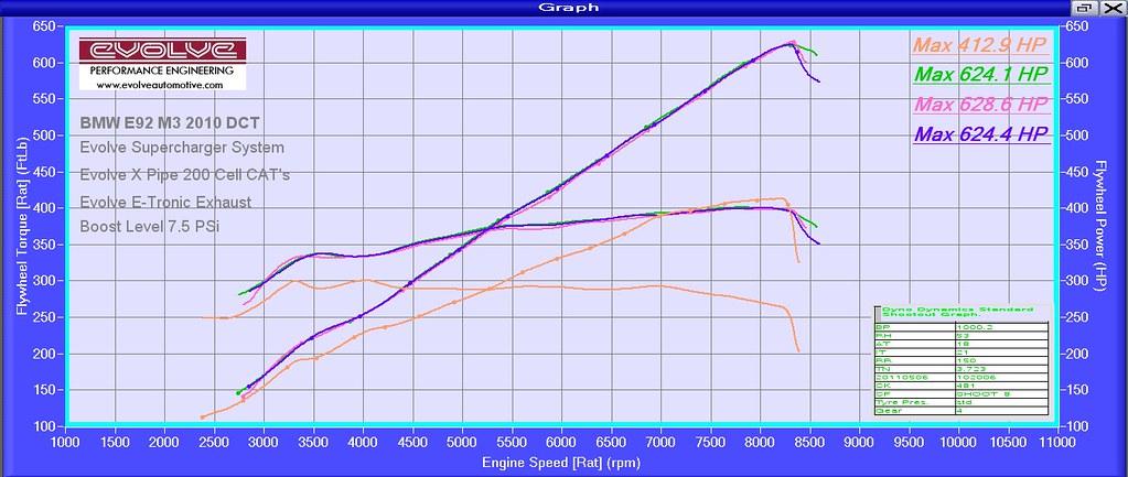 BMW E9X E90 E92 E93 M3 Supercharged Evolve Dyno Graph