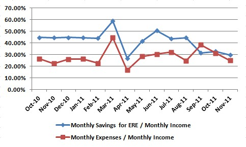 CA_ERE_Chart_Nov_2011