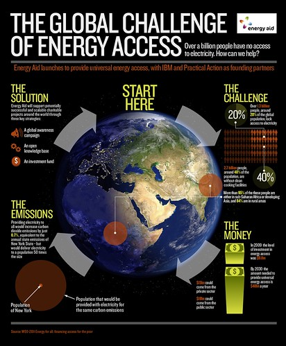 Energy Aid Infographic - FINAL