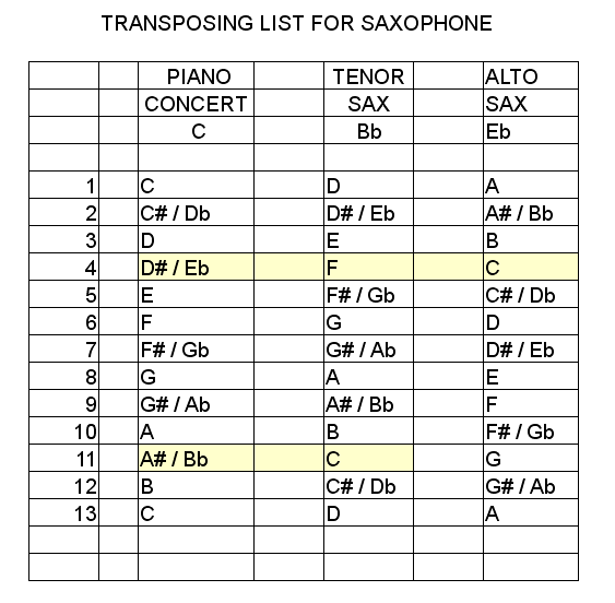 Transpose List From Piano To Saxophone Flickr Photo