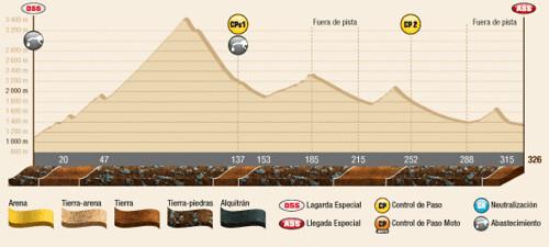 Perfil 4ª Etapa Dakar 2012