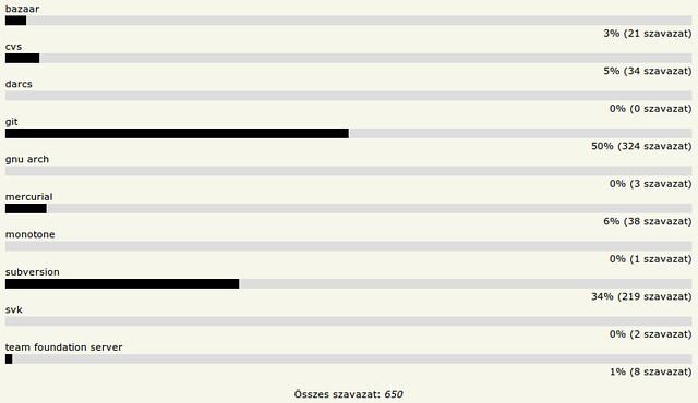 HOVD 2011 - Kedvenc verziókezelő rendszer