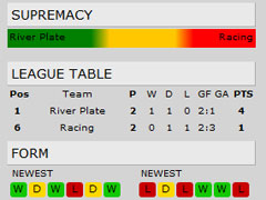 Nordic Bet Soccer Supremacy