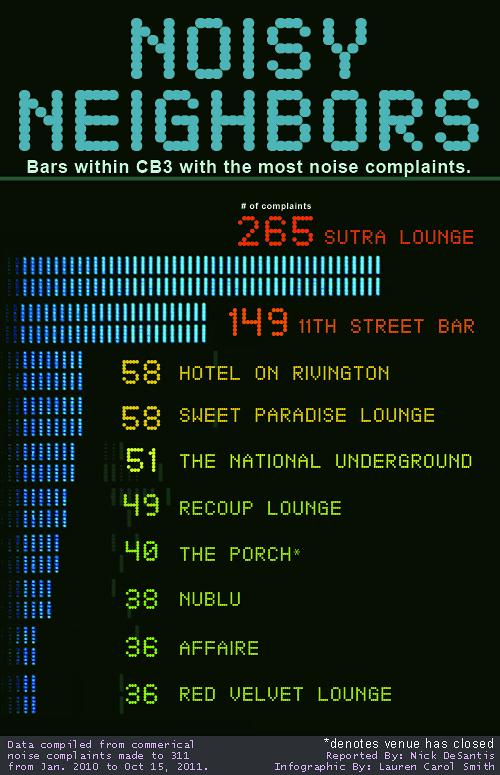 NoiseyNeighbors