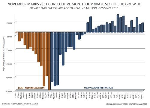 November Jobs Report - Private Sector Jobs