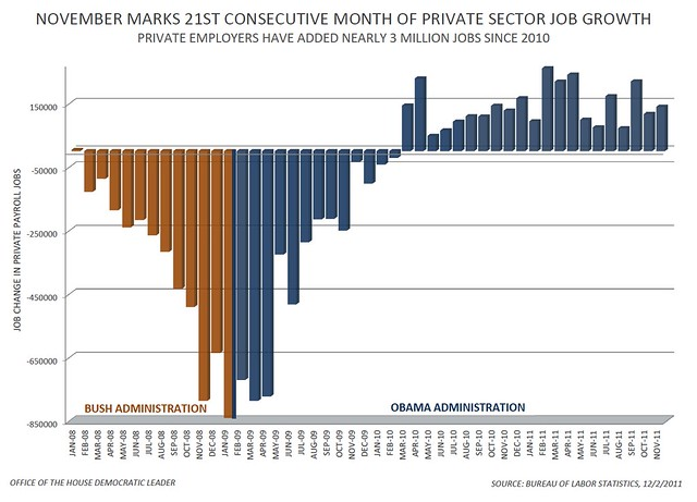 Private Sector Jobs - November 2011