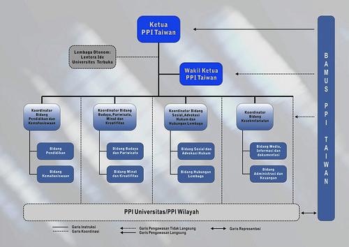 Struktur Organisasi PPI Taiwan Periode 2011-2012