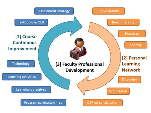 OER as a catalyst for faculty development