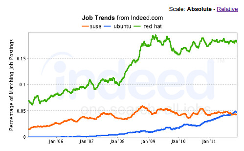 SUSE, Ubuntu, Red Hat Jobs 1/2012