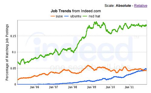 SUSE, Ubuntu, Red Hat Jobs 1/2012