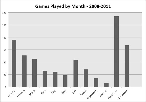Games played by month, 2008-2011