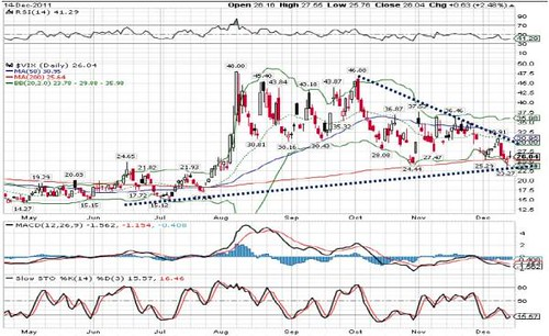 VIX index 15-12-2011