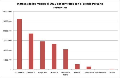 medios ingresos estado 2011
