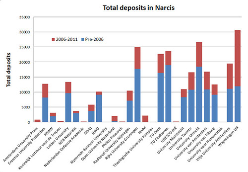 Total deposits in Narcis 2011