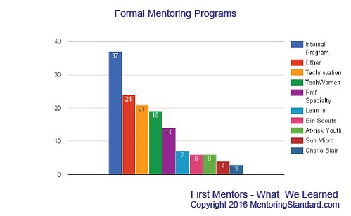 Mentoring Standard Formal Programs bar chart 8 May 2016