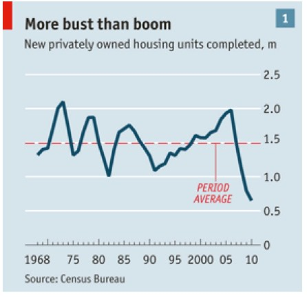 economist graphs