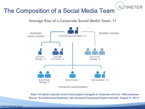 Data: Composition of a Corporate Social Media Team