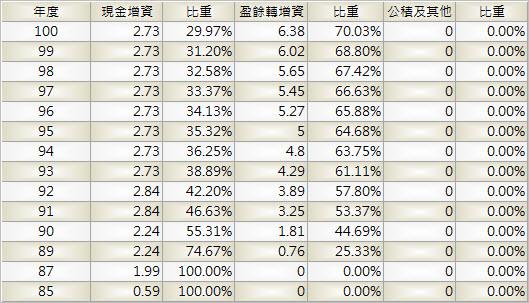 6128_上福_股本形成_1003Q