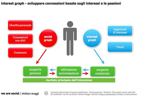 interest graph - sviluppare connessioni basate sugli interessi e le passioni