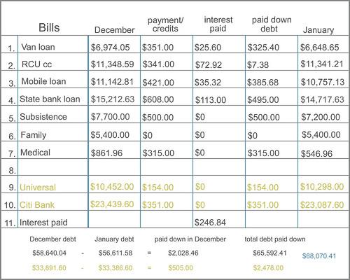 bill chart -  January 2012