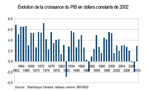 Évolution de la croissance du PIB en dollars constants de 2002