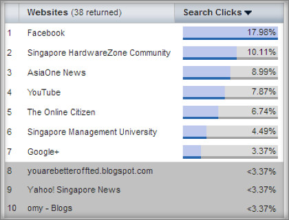 Websites receiving traffic from SMRT CEO related terms over 24 rolling weeks ending 24 December.