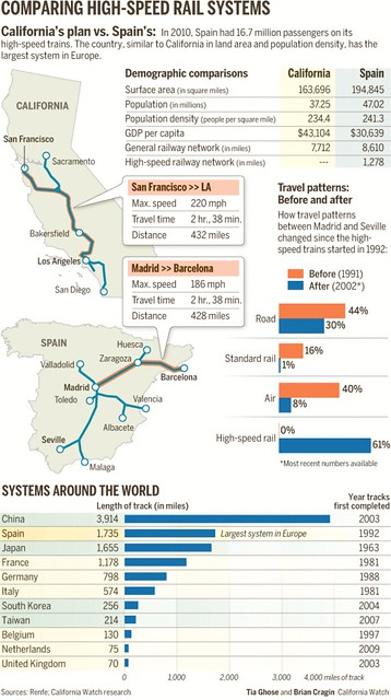 Comparing high speed rail systems, California and Spain
